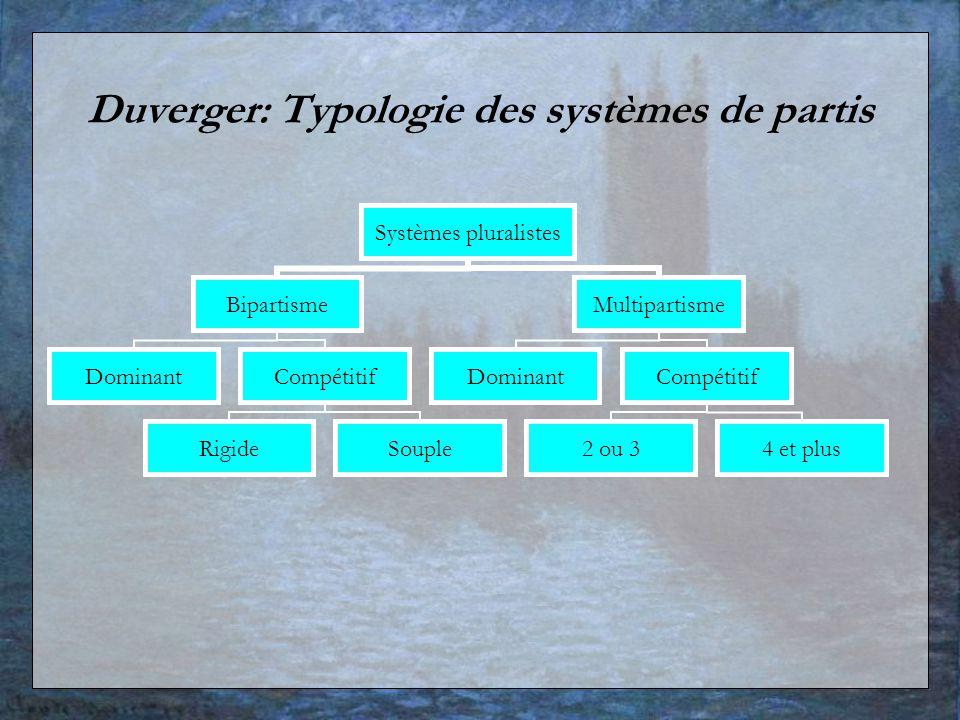 Duverger: Typologie des systèmes de partis Systèmes pluralistes Bipartisme DominantCompétitif RigideSouple Multipartisme DominantCompétitif 2 ou 34 et