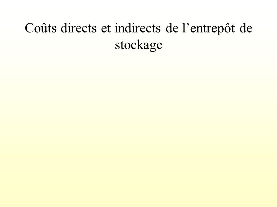 Les conditions de mobilisation des entrepôts de stockage prévision dune hausse sensible du coût des matières ou dun produit ; anticipation dune modifi