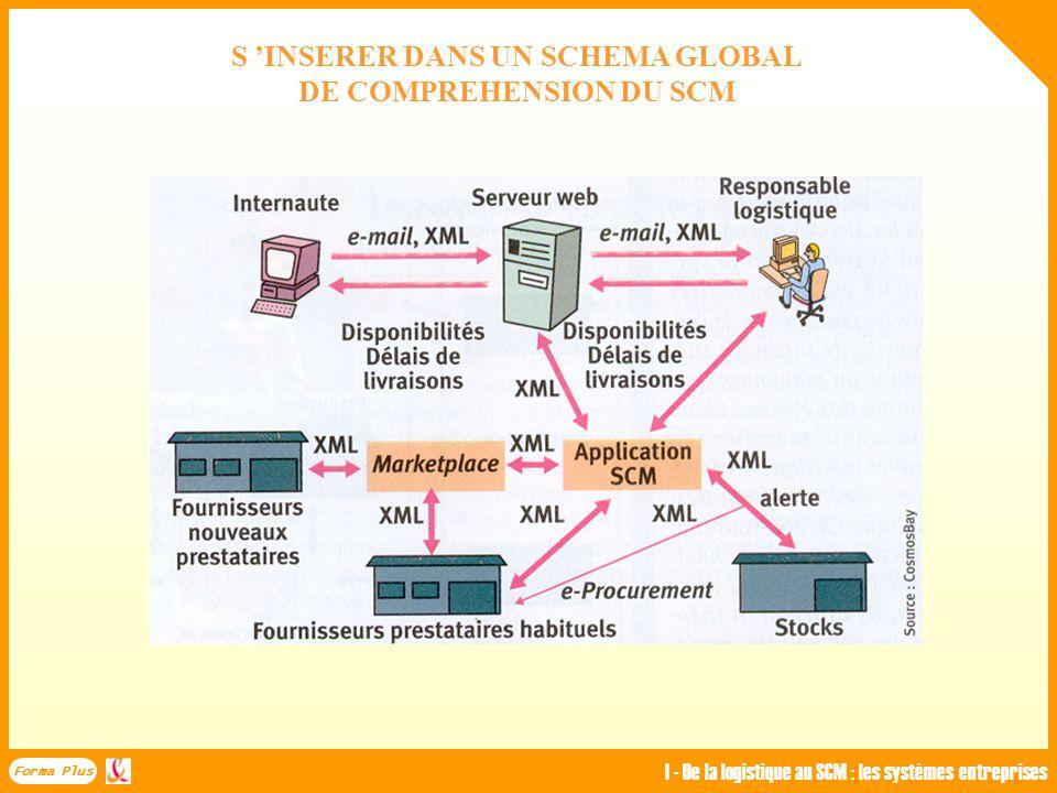 LA GESTION DES ENTREPRISES EST DEVENUE GLOBALE Forma Plus I - De la logistique au SCM : les systèmes entreprises