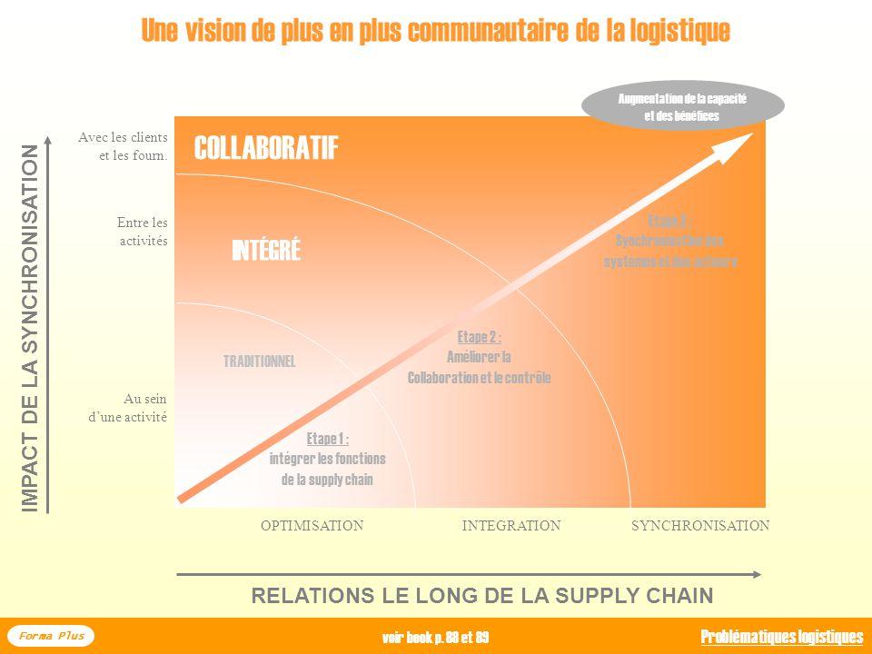 Forma Plus I - De la logistique au SCM : les systèmes entreprises S INSERER DANS UN SCHEMA GLOBAL DE COMPREHENSION DU SCM