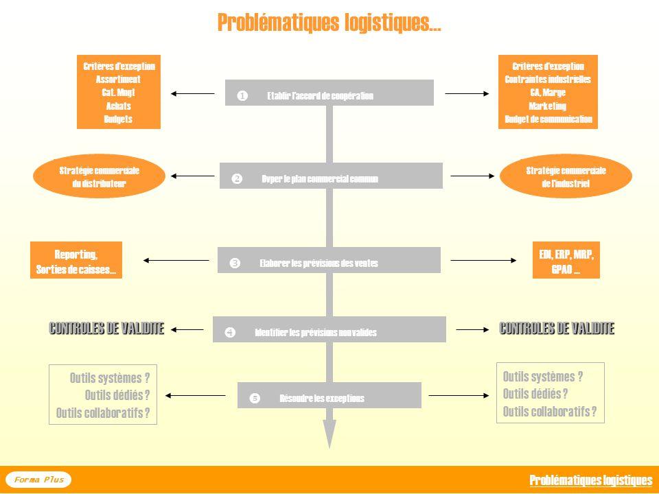 DE LA LOGISTIQUE AU SCM : les Systèmes Entreprises LOGISTIQUE ET SYSTEMES DINFORMATION Forma Plus I - De la logistique au SCM : les systèmes entrepris