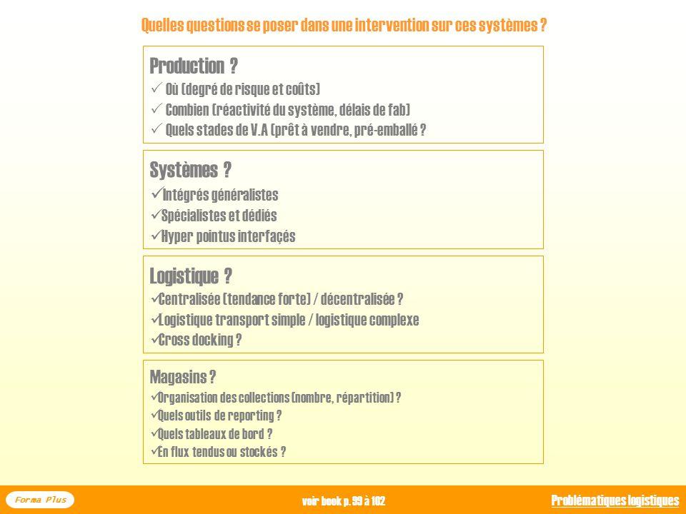 Gérer les programmes dapprov. Identifier les ordres planifiés non valides Résoudre les exceptions Problématiques logistiques… Forma Plus Problématique