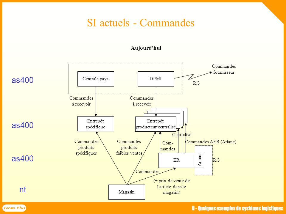3.EP vers fournisseur La direction commerciale commande avec un système classique de prévision : ventes à couvrir (fonction des délais & cadence) - (s
