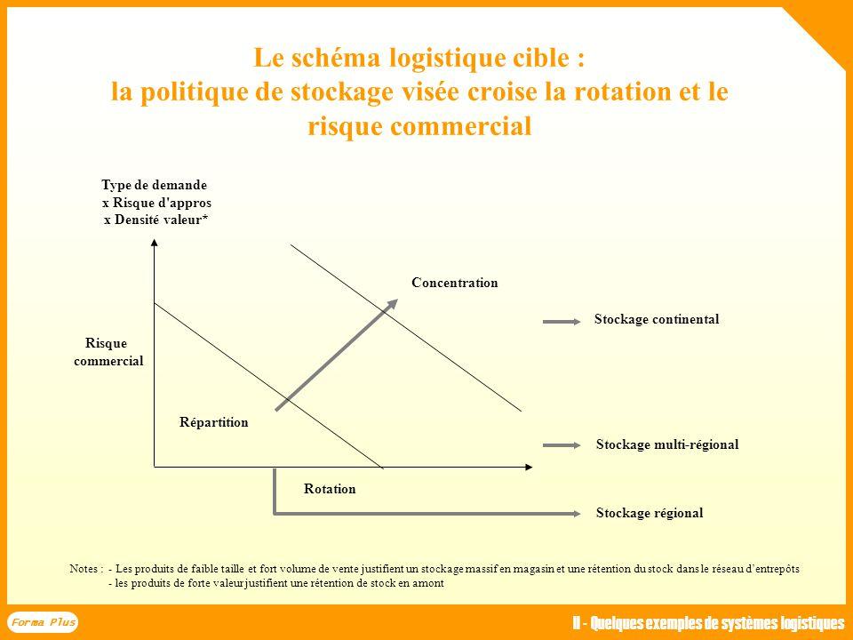 SI actuels - Commandes Centrale pays Entrepôt spécifique Magasin ER Entrepôt producteur/centralisé Ariane Commandes à recevoir R/3 Commandes fournisse
