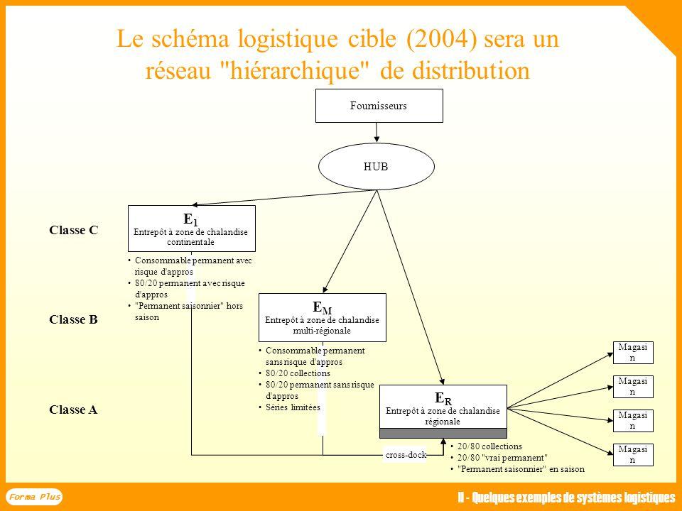 Le schéma logistique cible : la politique de stockage visée croise la rotation et le risque commercial Concentration Répartition Stockage continental