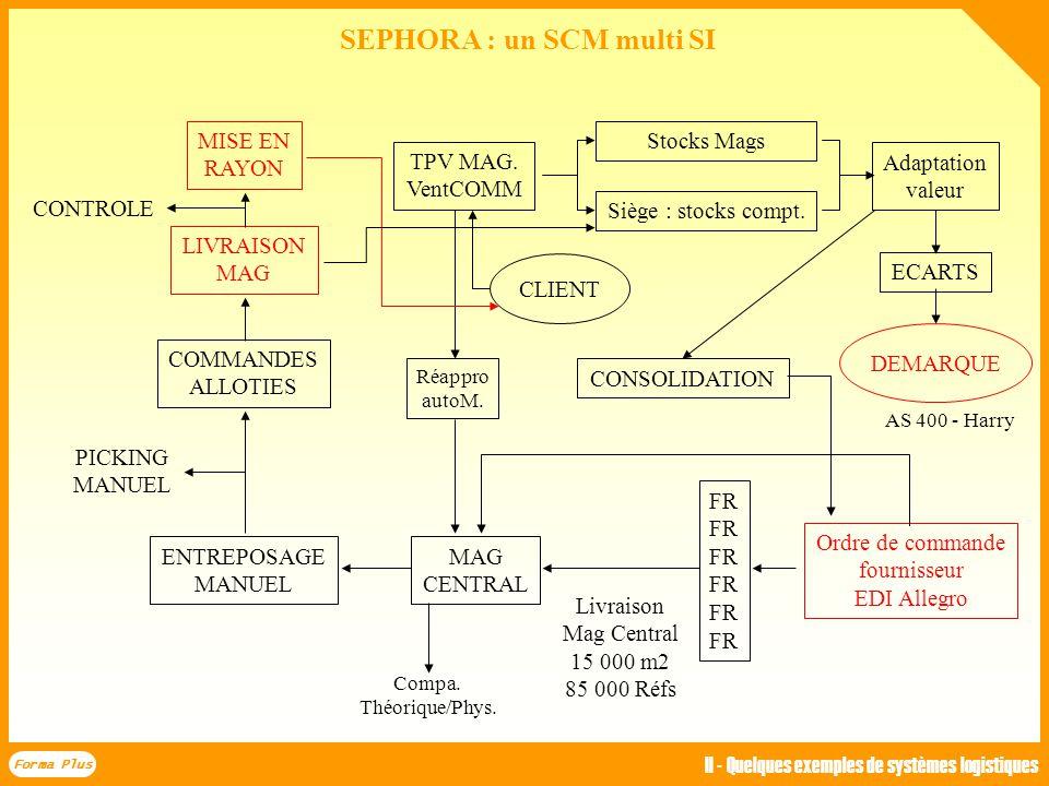 E R Entrepôt à zone de chalandise régionale Le schéma logistique cible (2004) sera un réseau
