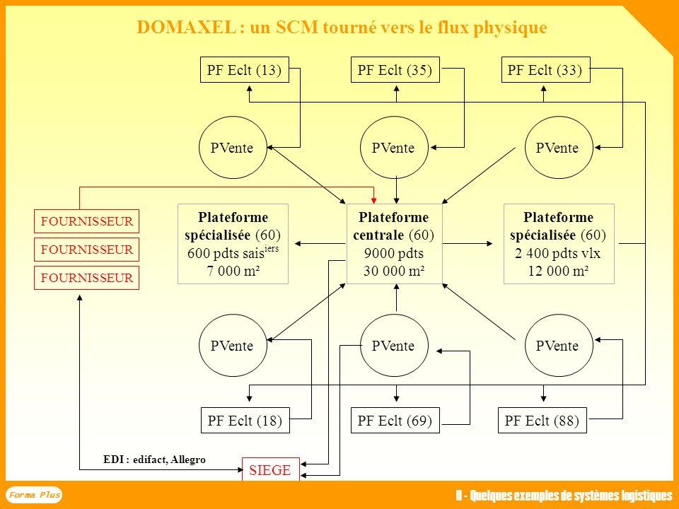 Forma Plus II - Quelques exemples de systèmes logistiques TPV MAG. VentCOMM Stocks Mags Siège : stocks compt. Adaptation valeur Ordre de commande four