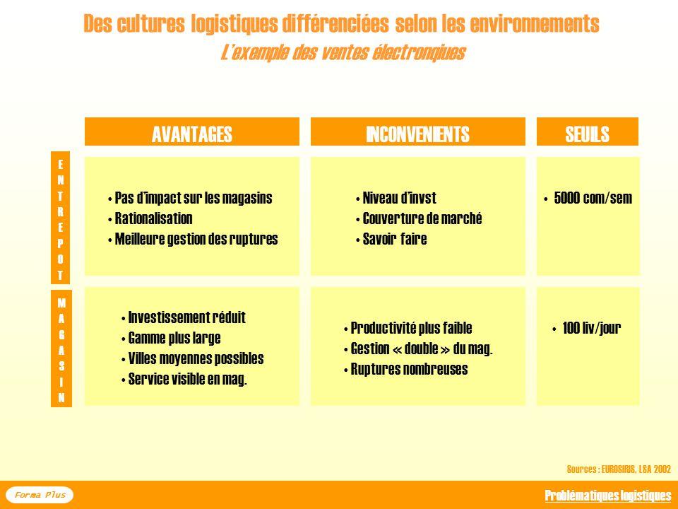 Des cultures logistiques différenciées selon les environnements Lexemple des ventes électronqiues Forma Plus Problématiques logistiques MODELEAVANTAGE