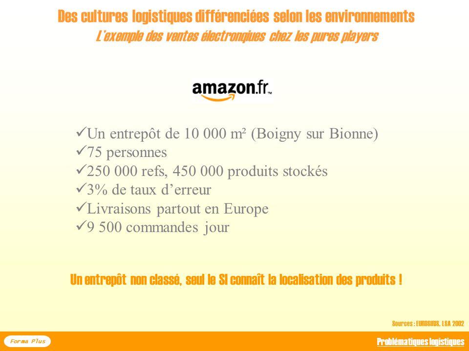 Des cultures logistiques différenciées selon les environnements Lexemple des ventes électronqiues Forma Plus Problématiques logistiques Sources : EURO