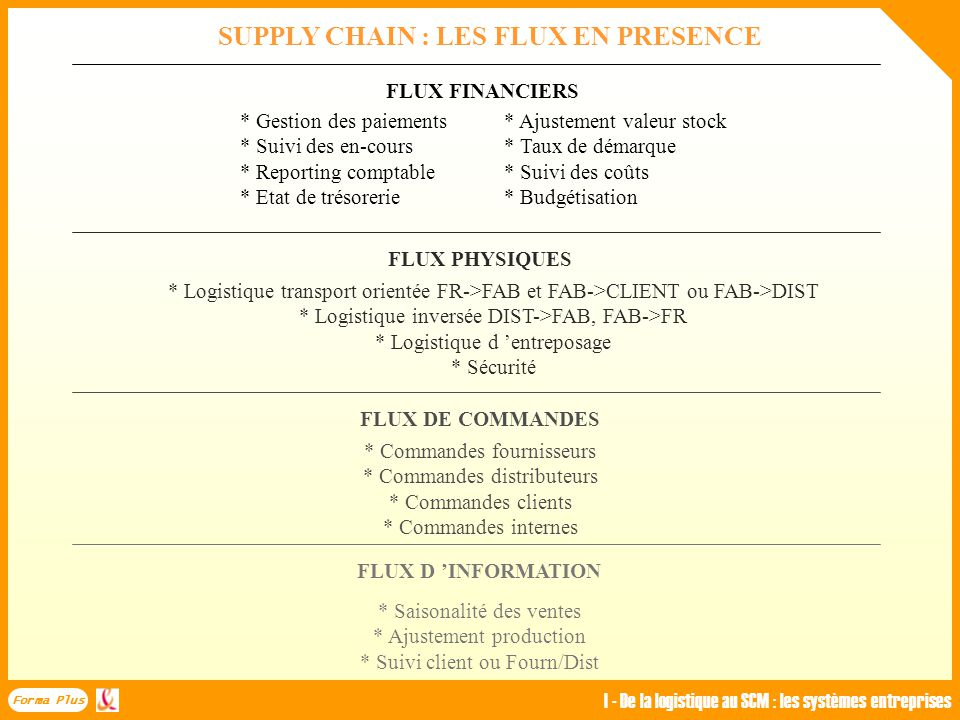 4 UNE VISION CLASSIQUE DE LA LOGISTIQUE : LES ZONES DE DIVERGENCE MARKETING * Services clientèle * Réseaux de distribution * Retours produits / garant