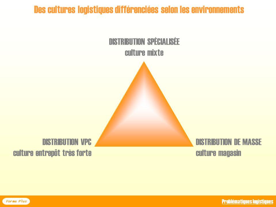 Des cultures logistiques différenciées selon les environnements Lexemple de la grande distribution LECASUD Forma Plus Problématiques logistiques Sourc