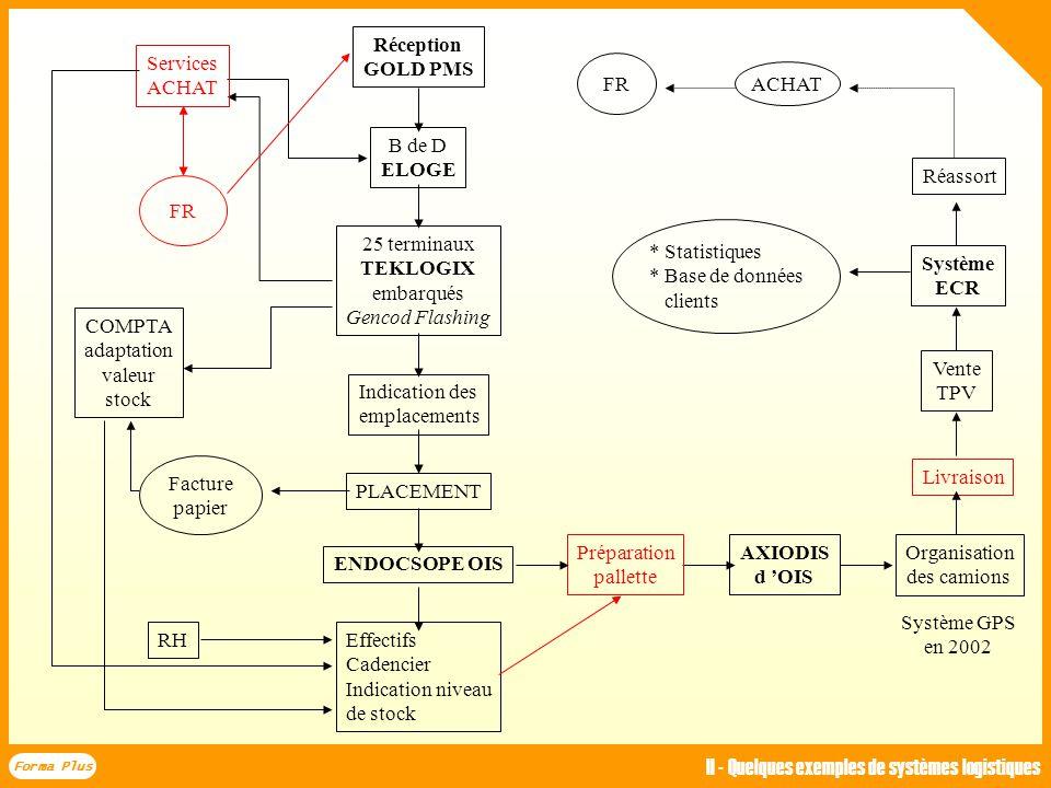 Forma Plus II - Quelques exemples de systèmes logistiques SCAPNOR : un SCM tourné vers le flux physique EDI fournisseur Arrivée du camion Flashage GEN