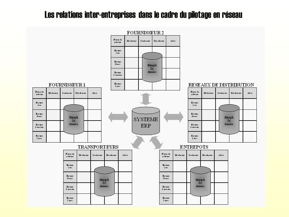 LOGISTIQUE ET SYSTEME DINFORMATION Luc DRAPIER, Forma PLUS