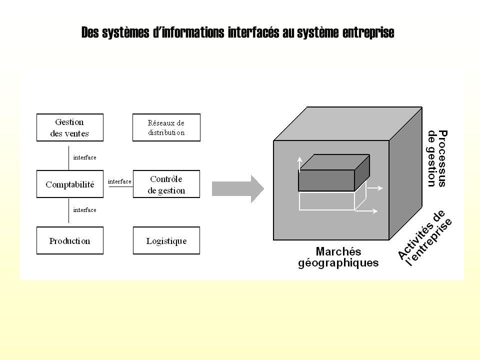 Les relations inter-entreprises dans le cadre du pilotage en réseau