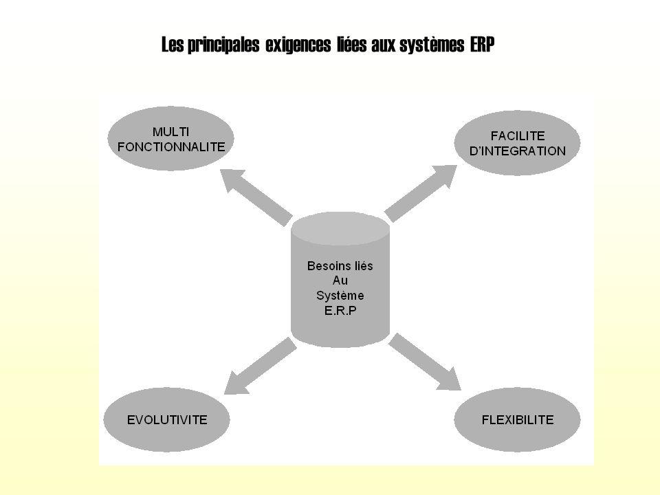 Des systèmes d'informations interfacés au système entreprise