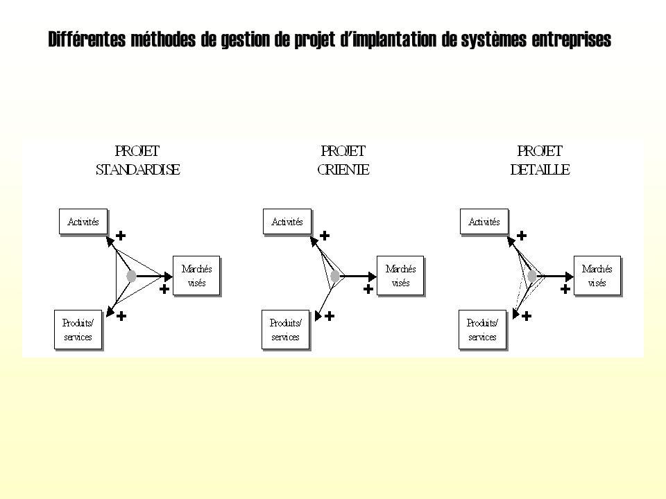 Principaux flux exploités par un système entreprise