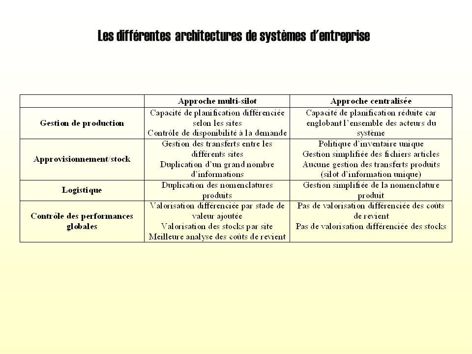 Les caractéristiques des différentes méthodes de gestion de projet liées à l'implantation d'un ERP