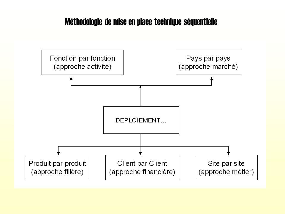 Les différentes architectures de systèmes d'entreprise