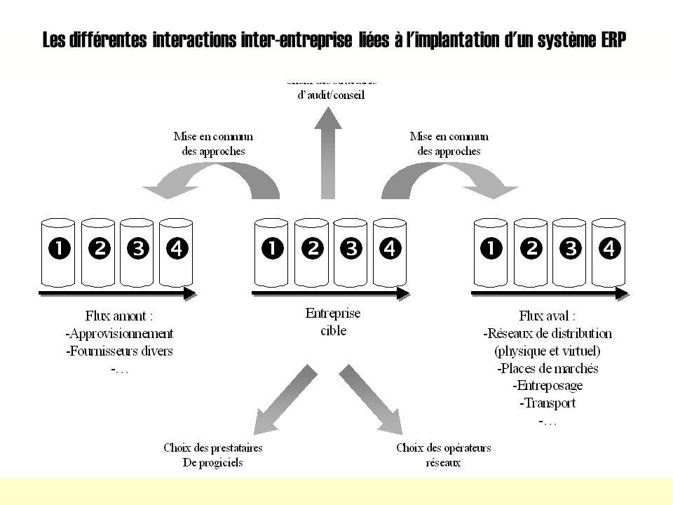 Les différentes phases liées à l'organisation de l'implantation d'un ERP