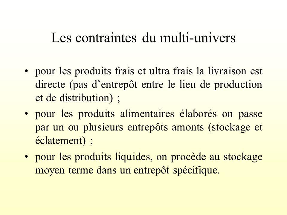 Importance dans la valeur produit Conséquences sur les logiques dentreposage Taille / Poids / EncombrementForteEntrepôt intégré au site de production