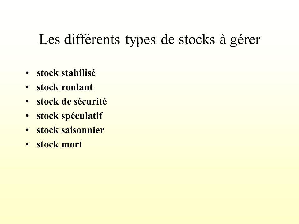 PLAN DINTERVENTION INTRO GENERALITES ET DEFINITIONS Les modes dorganisation La typologie de stocks LES DETERMINANTS DUNE STRATEGIE DENTREPOSAGE La nat