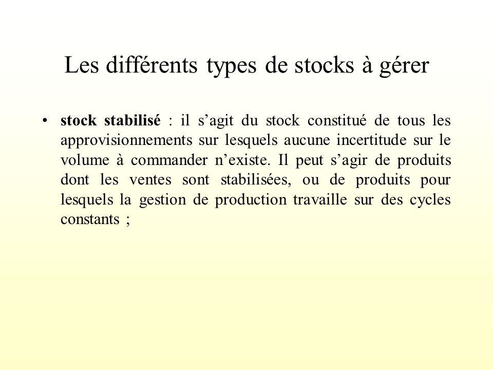 Les différents types de stocks à gérer stock stabilisé stock roulant stock de sécurité stock spéculatif stock saisonnier stock mort
