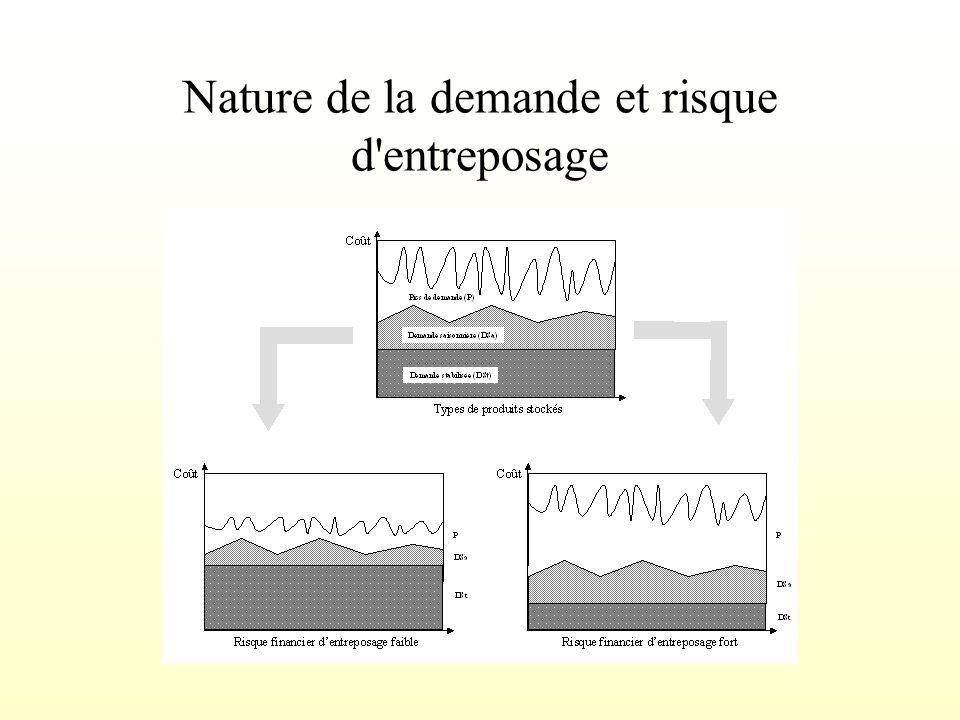 Nature de la demande et conséquences en terme d'entreposage CaractéristiquesConséquences en terme dentreposage Demande stabilisée Capacités de prévisi
