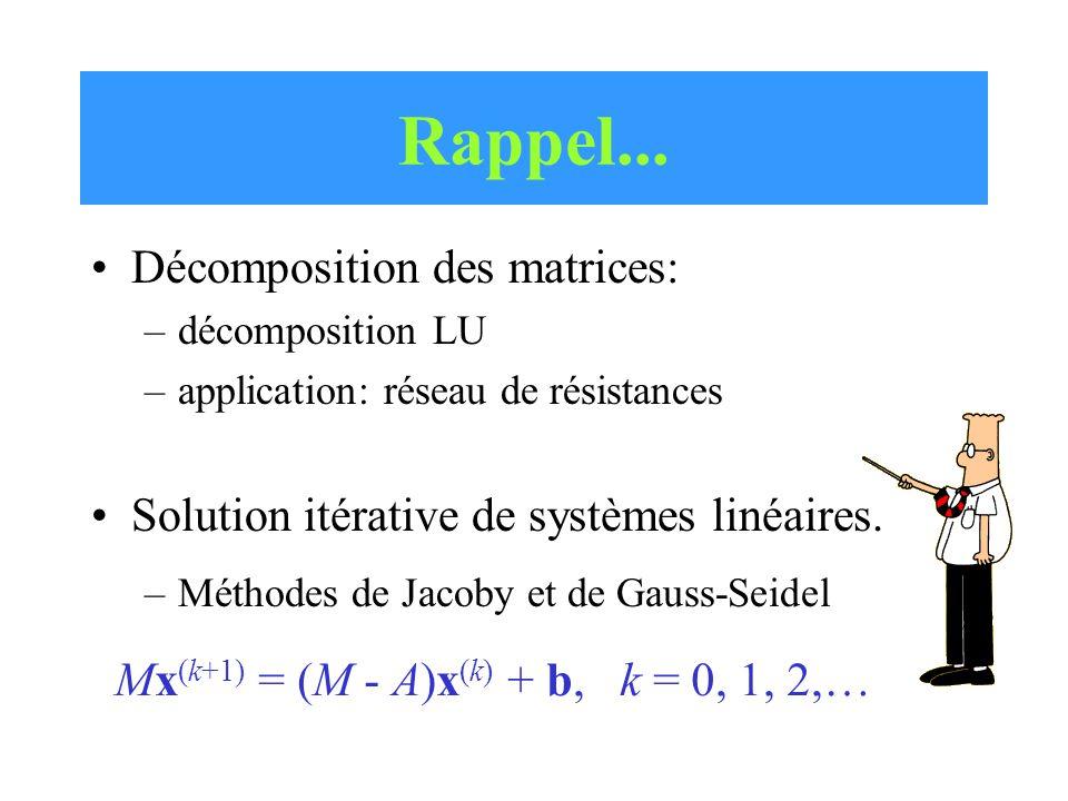 Rappel... Décomposition des matrices: –décomposition LU –application: réseau de résistances Solution itérative de systèmes linéaires. –Méthodes de Jac