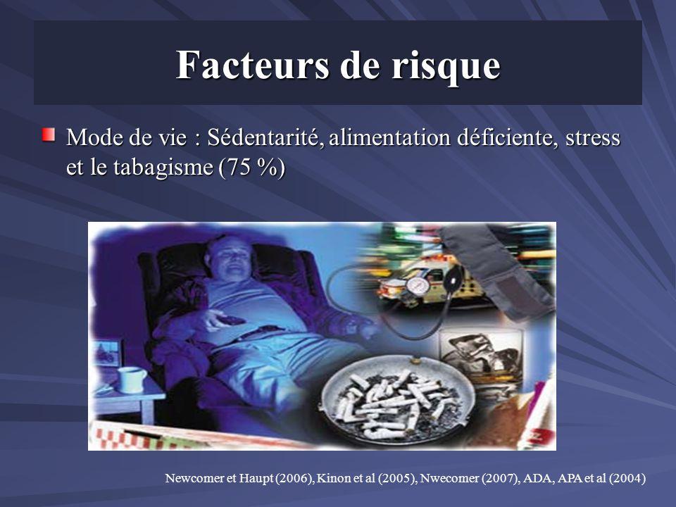 Facteurs de risque Mode de vie : Sédentarité, alimentation déficiente, stress et le tabagisme (75 %) Newcomer et Haupt (2006), Kinon et al (2005), Nwe