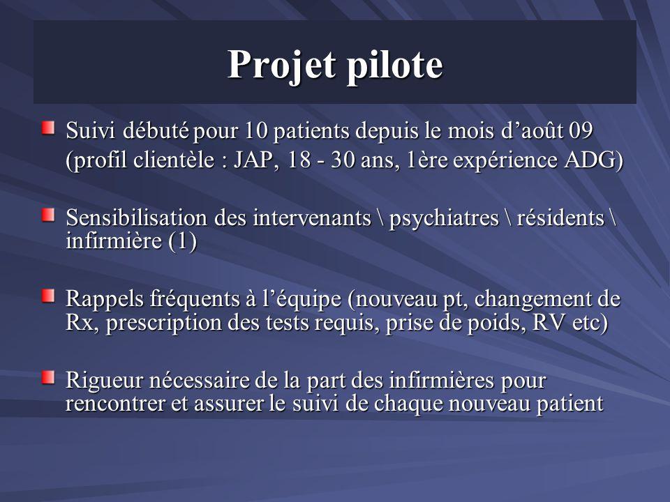 Projet pilote Suivi débuté pour 10 patients depuis le mois daoût 09 (profil clientèle : JAP, 18 - 30 ans, 1ère expérience ADG) Sensibilisation des int
