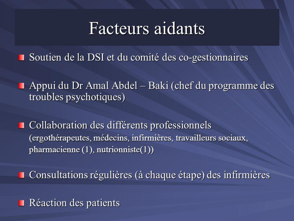 Facteurs aidants Soutien de la DSI et du comité des co-gestionnaires Appui du Dr Amal Abdel – Baki (chef du programme des troubles psychotiques) Colla