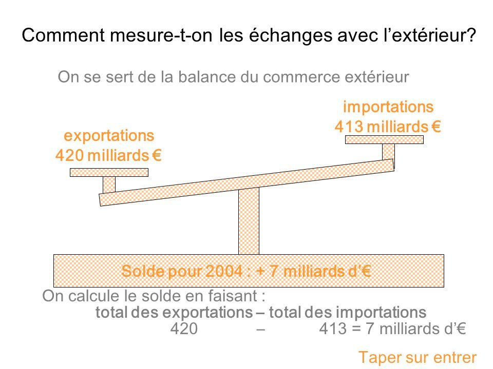 Comment mesure-t-on les échanges avec lextérieur? On se sert de la balance du commerce extérieur exportations 420 milliards importations 413 milliards