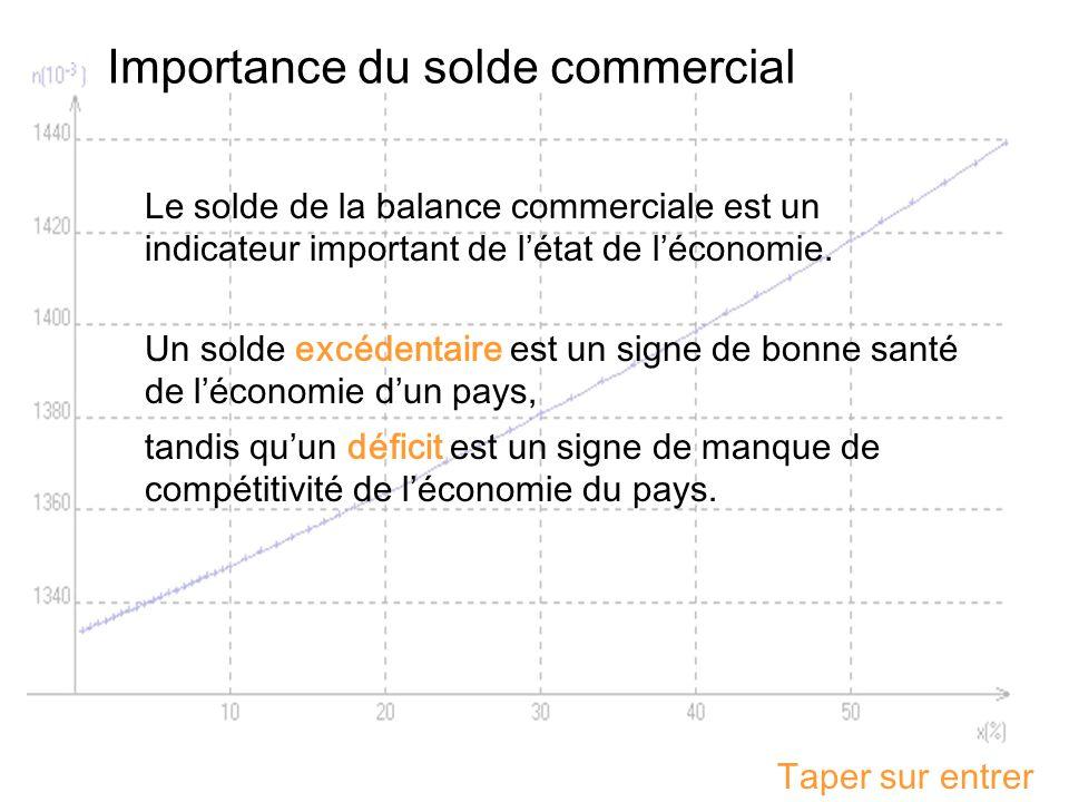 Taper sur entrer Importance du solde commercial Le solde de la balance commerciale est un indicateur important de létat de léconomie. Un solde excéden