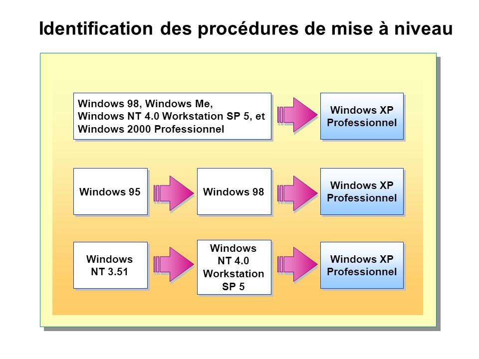 Identification des procédures de mise à niveau Windows XP Professionnel Windows NT 4.0 Workstation SP 5 Windows NT 3.51 Windows XP Professionnel Windows 98 Windows 95 Windows XP Professionnel Windows 98, Windows Me, Windows NT 4.0 Workstation SP 5, et Windows 2000 Professionnel Windows 98, Windows Me, Windows NT 4.0 Workstation SP 5, et Windows 2000 Professionnel