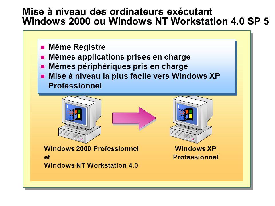 Mise à niveau des ordinateurs exécutant Windows 2000 ou Windows NT Workstation 4.0 SP 5 Même Registre Mêmes applications prises en charge Mêmes périphériques pris en charge Mise à niveau la plus facile vers Windows XP Professionnel Même Registre Mêmes applications prises en charge Mêmes périphériques pris en charge Mise à niveau la plus facile vers Windows XP Professionnel Windows 2000 Professionnel et Windows NT Workstation 4.0 Windows XP Professionnel