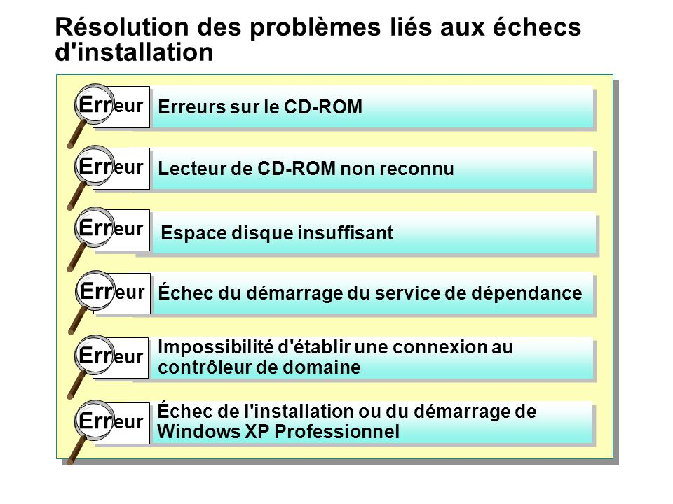 Résolution des problèmes liés aux échecs d installation Erreurs sur le CD ROM Lecteur de CD ROM non reconnu Espace disque insuffisant Impossibilité d établir une connexion au contrôleur de domaine Échec de l installation ou du démarrage de Windows XP Professionnel Échec du démarrage du service de dépendance Err eur