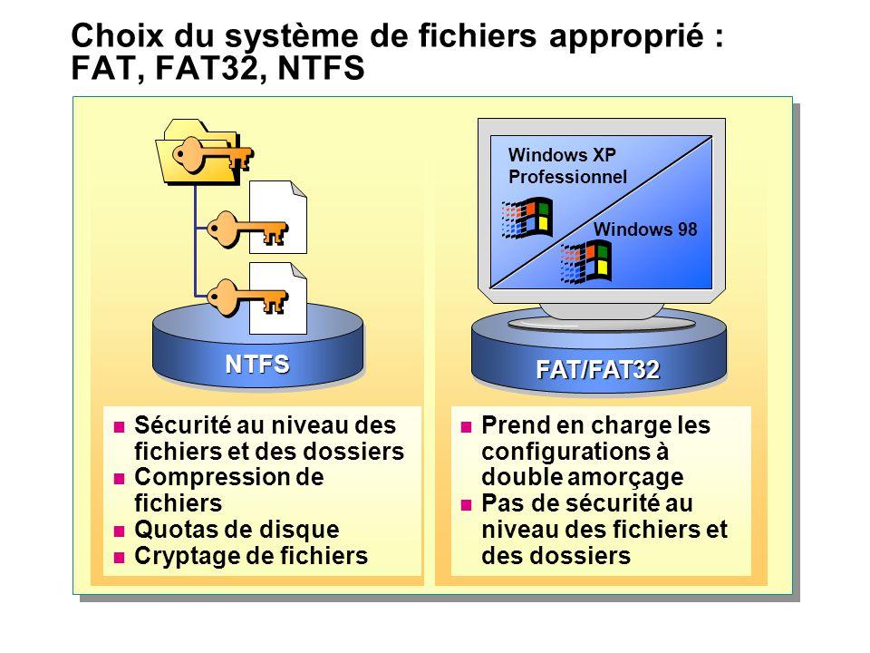 Choix du système de fichiers approprié : FAT, FAT32, NTFS Prend en charge les configurations à double amorçage Pas de sécurité au niveau des fichiers et des dossiers NTFSNTFS FAT/FAT32FAT/FAT32 Windows XP Professionnel Windows 98 Sécurité au niveau des fichiers et des dossiers Compression de fichiers Quotas de disque Cryptage de fichiers