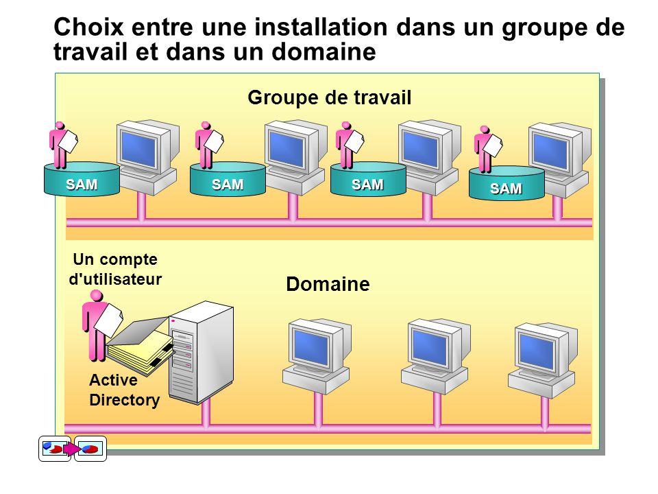 Choix entre une installation dans un groupe de travail et dans un domaine Domaine Groupe de travail SAMSAMSAM Un compte d'utilisateur Active Directory