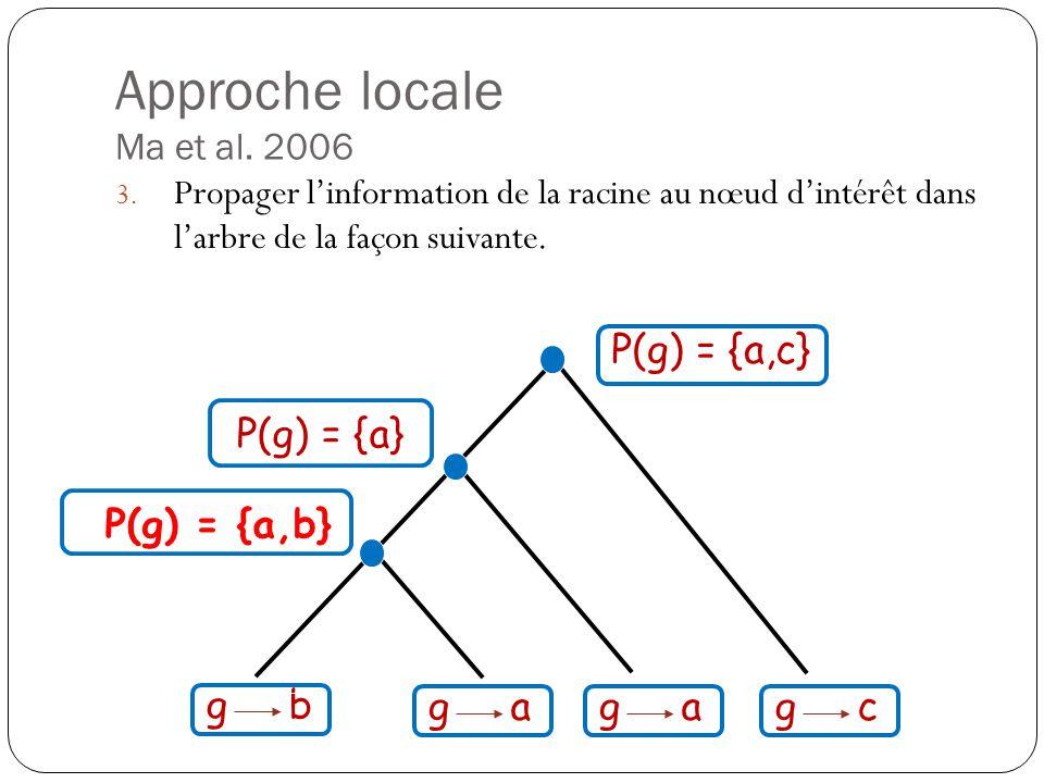 Approche locale Ma et al.2006 3.