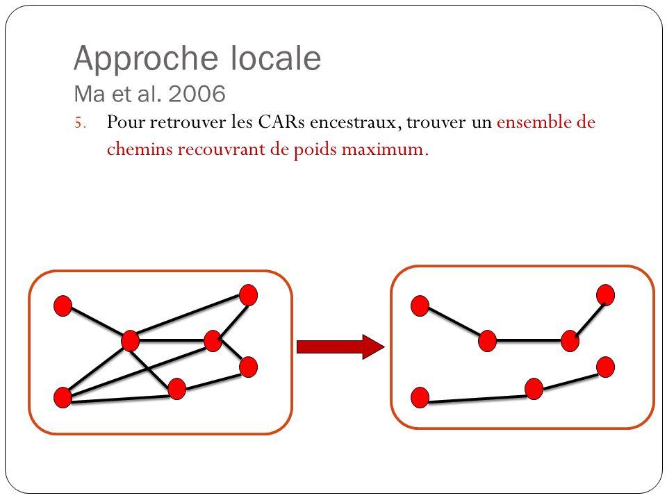 Approche locale Ma et al.2006 5.