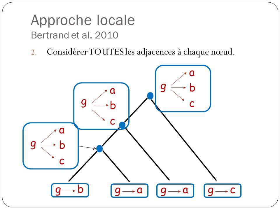 Approche locale Bertrand et al.2010 2. Considérer TOUTES les adjacences à chaque nœud.