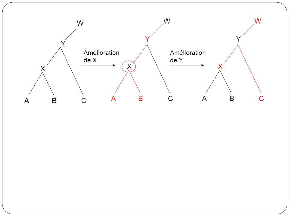 ABC X W ABC X Y ABC X Y Y WW Amélioration de X Amélioration de Y
