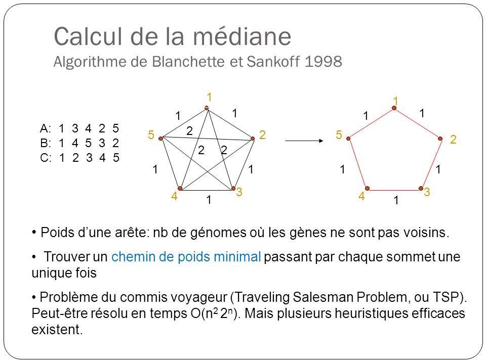 Calcul de la médiane Algorithme de Blanchette et Sankoff 1998 A: 1 3 4 2 5 B: 1 4 5 3 2 C: 1 2 3 4 5 1 2 3 4 5 1 1 1 1 1 22 2 Poids dune arête: nb de génomes où les gènes ne sont pas voisins.