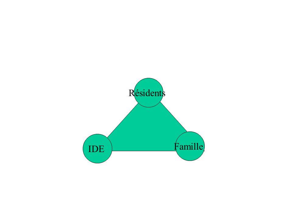 Résidents IDE Famille