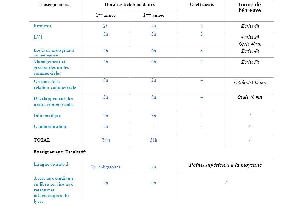 EnseignementsHoraires hebdomadairesCoefficients Forme de lépreuve 1 ère année2 ème année Français 2h 3 Écrite 4h LV1 3h 3 Écrite 2h Orale 40mn Eco-dro