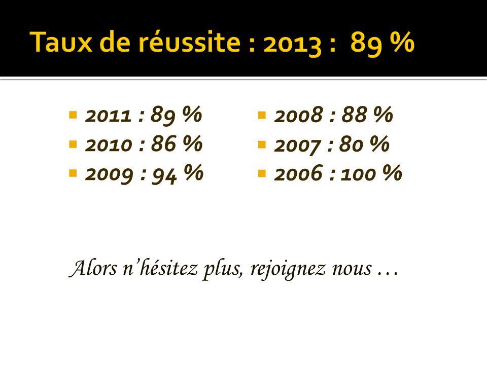 2011 : 89 % 2010 : 86 % 2009 : 94 % 2008 : 88 % 2007 : 80 % 2006 : 100 % Alors nhésitez plus, rejoignez nous …
