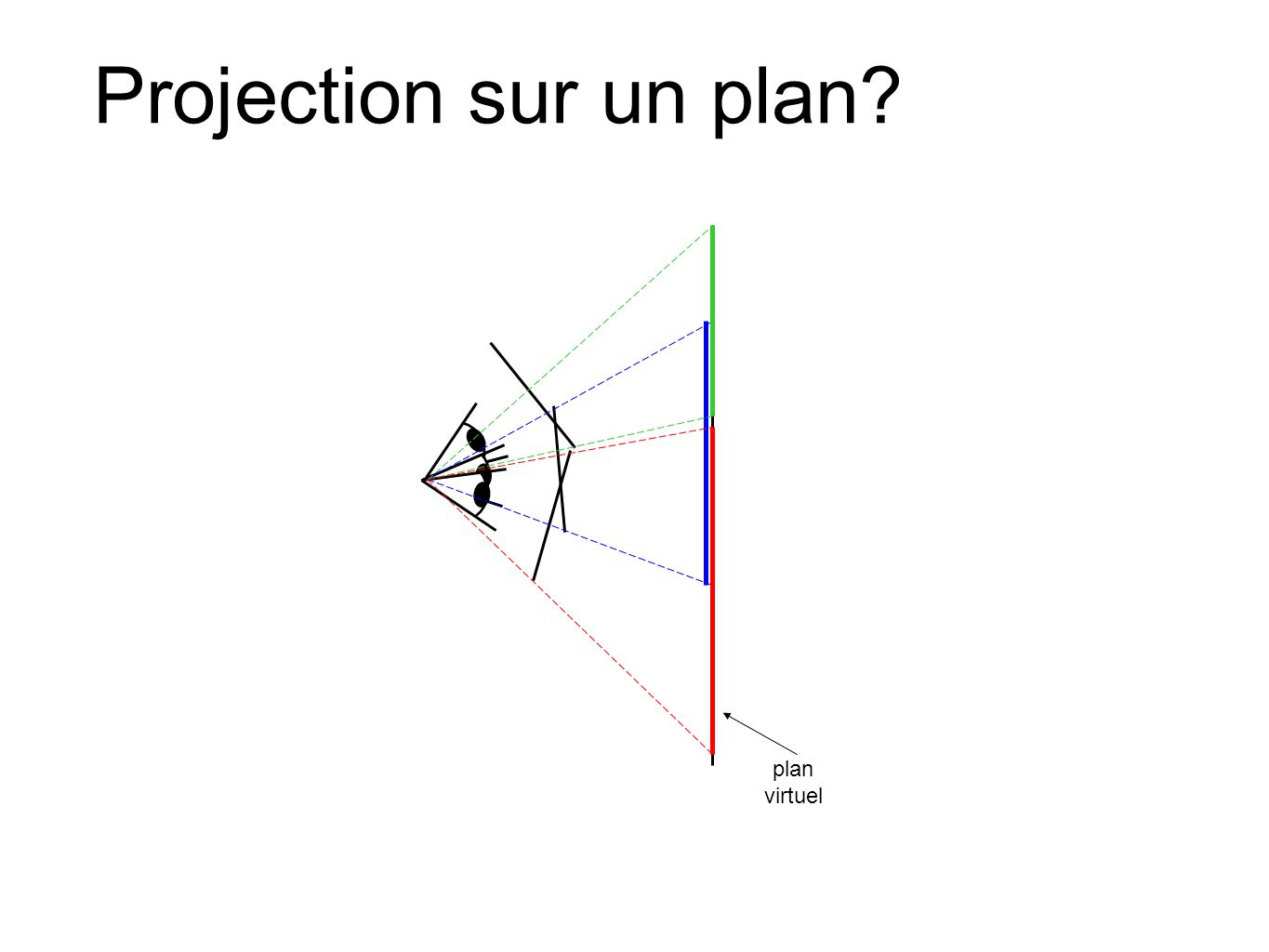 Projection sur un plan? plan virtuel