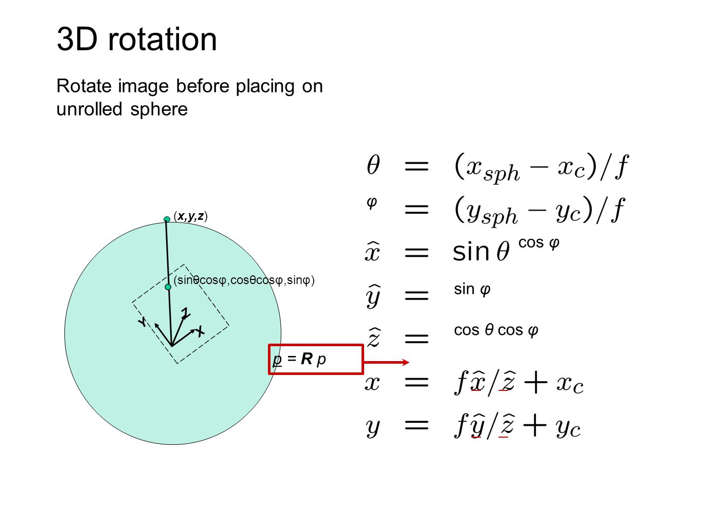3D rotation Rotate image before placing on unrolled sphere X Y Z (x,y,z) (sinθcosφ,cosθcosφ,sinφ) cos φ φ cos θ cos φ sin φ _ p = R p