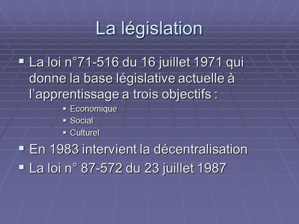 La législation La loi n°71-516 du 16 juillet 1971 qui donne la base législative actuelle à lapprentissage a trois objectifs : La loi n°71-516 du 16 juillet 1971 qui donne la base législative actuelle à lapprentissage a trois objectifs : Economique Economique Social Social Culturel Culturel En 1983 intervient la décentralisation En 1983 intervient la décentralisation La loi n° 87-572 du 23 juillet 1987 La loi n° 87-572 du 23 juillet 1987