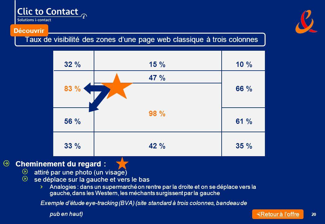 20 Cheminement du regard : attiré par une photo (un visage) se déplace sur la gauche et vers le bas Analogies : dans un supermarché on rentre par la droite et on se déplace vers la gauche, dans les Western, les méchants surgissent par la gauche Exemple détude eye-tracking (BVA) (site standard à trois colonnes, bandeau de pub en haut) 32 %15 %10 % 47 % 83 %66 % 56 % 98 % 61 % 33 %42 %35 % Retour à loffre Taux de visibilité des zones dune page web classique à trois colonnes Découvrir